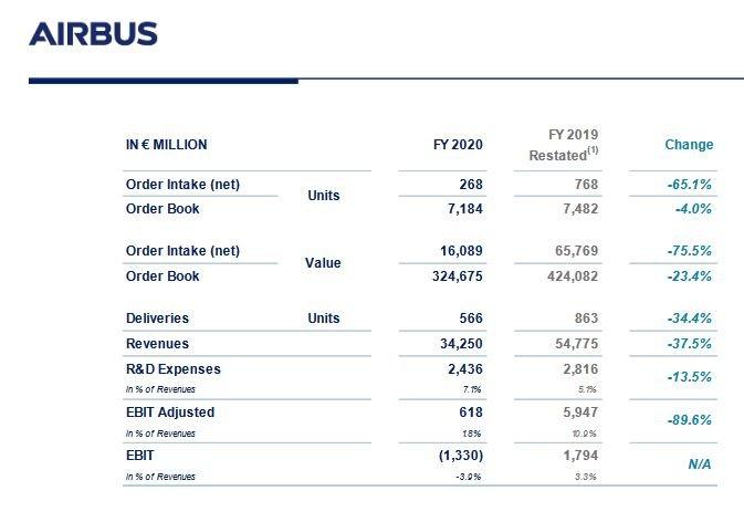 Airbus compte livrer au moins 566 avions commerciaux en 2021