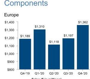 Les ventes trimestrielles de composants d'Arrow ont progressé de 15% en Europe