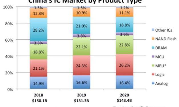 60% de la consommation chinoise de circuits intégrés est destiné à des produits pour l'exportation