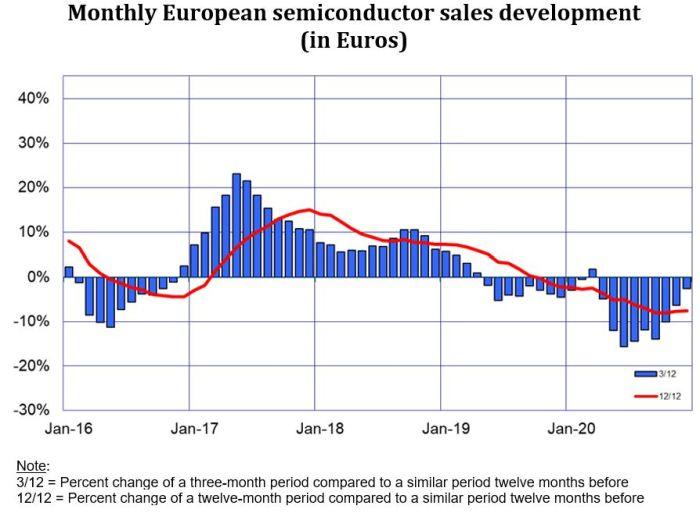 Le marché européen du semiconducteur a décroché de 7,6% en 2020