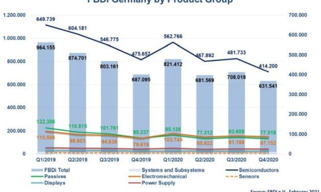 Distribution en Allemagne : le book-to-bill grimpe à 1,22