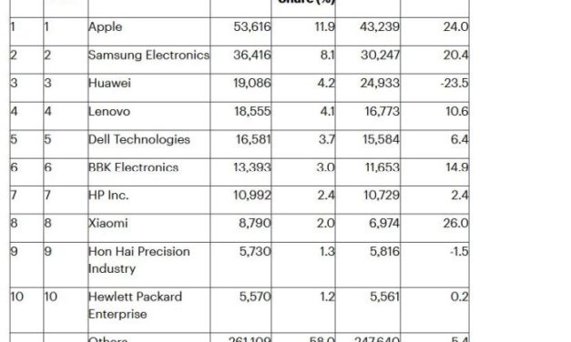 Achats de semiconducteurs : Apple et Samsung creusent l'écart