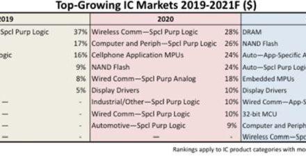 Mémoires, circuits automobiles et processeurs embarqués en tête de la croissance en 2021