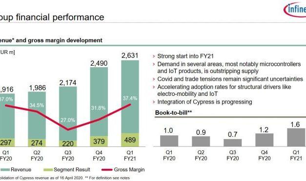 Infineon affiche un book-to-bill trimestriel de 1,6
