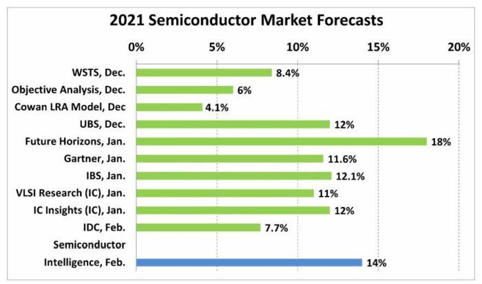 Croissance du marché des semiconducteurs : un consensus pour plus de 10% en 2021