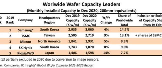 Cinq fabricants concentrent 54% des capacités de production mondiales en semiconducteurs