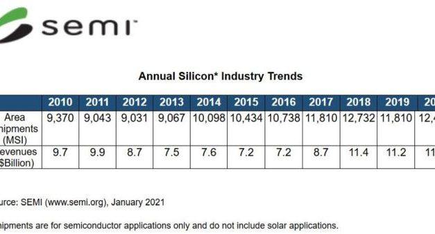 La consommation de tranches de silicium a progressé de 5% en 2020