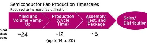 Résoudre la pénurie de semiconducteurs prendra du temps