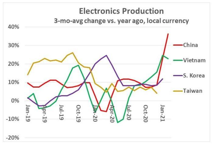 Fort rebond de la production électronique mondiale, Europe comprise