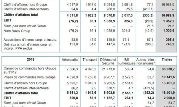 Thales prévoit un chiffre d'affaires compris entre 17,1 et 17,9 milliards d'euros en 2021