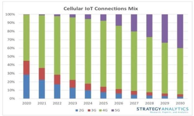 3,5 milliards de connexions IoT cellulaires en 2030 ?