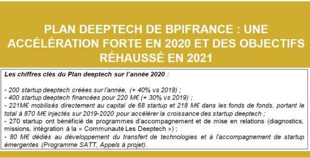 Plan Deeptech : Bpifrance va augmenter les financements de 50% en 2021