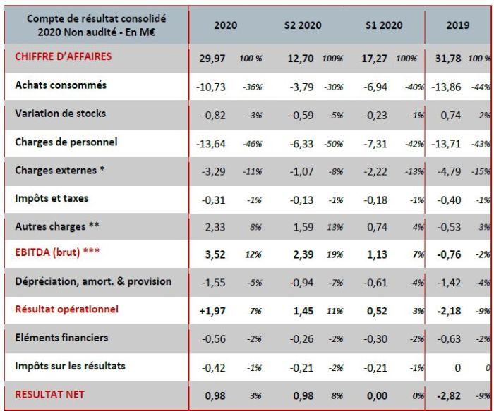 Egide investit 1,7 M€ pour moderniser son outil de production en France