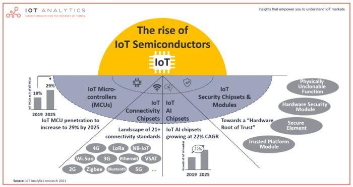 Semiconducteurs pour l'IoT : un marché de 80 milliards de dollars en 2025 ?