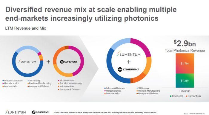 Coherent et Lumentum s'accordent sur un rachat à 6,6 milliards de dollars