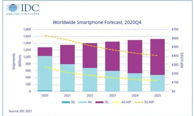Fortes hausses attendues pour les livraisons de smartphones et surtout de PC