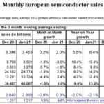 Bon démarrage des ventes mondiales de semiconducteurs, Europe comprise