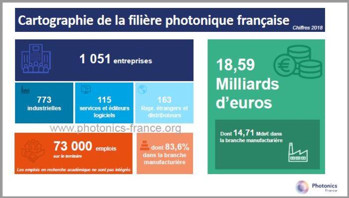 Huit entreprises de la photonique soutenues par le Plan de relance