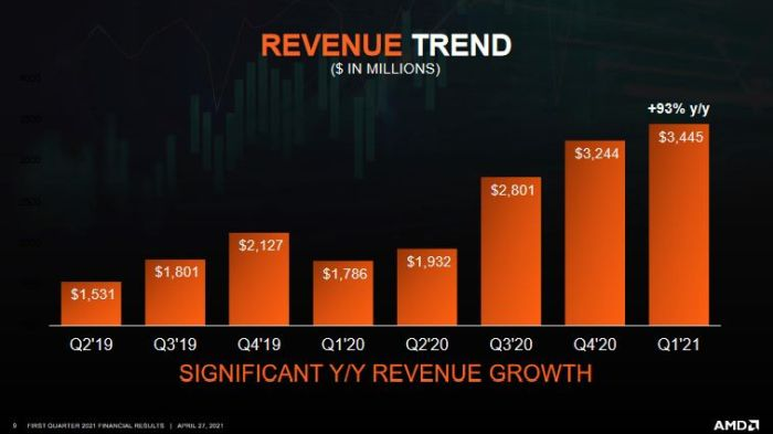 AMD a pratiquement doublé ses revenus trimestriels