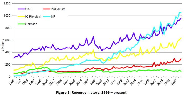 Le marché mondial de la CAO a augmenté de plus de 1 milliard en 2020