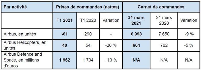 Airbus a livré 125 avions commerciaux au 1er trimestre