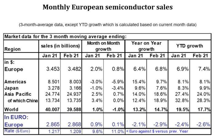 Le marché européen des semiconducteurs en retrait de 2,6% par rapport à 2020