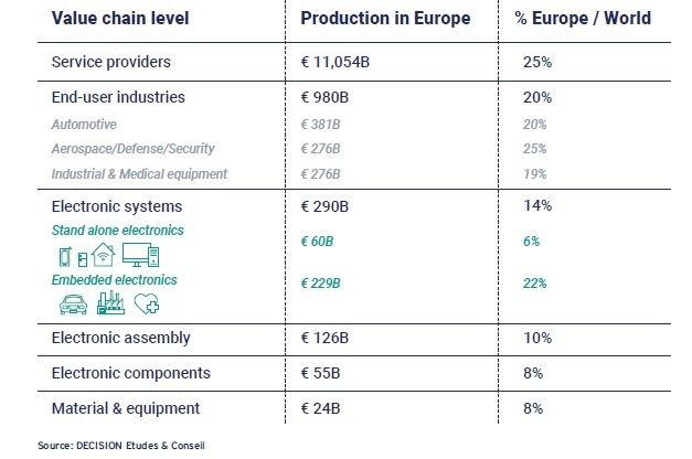 « La reprise en Europe dépend de l'attention portée à l'industrie de la fabrication électronique », selon une étude IPC