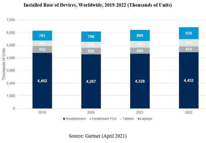 La crise sanitaire accroît la base installée de PC, tablettes et smartphones