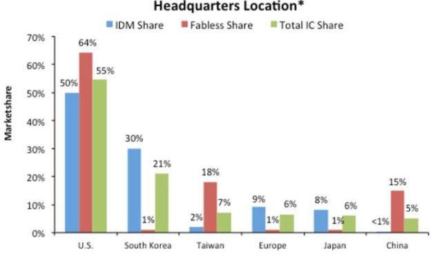 Industrie des semiconducteurs : le Japon tombe au niveau de l'Europe, la Chine s'en rapproche