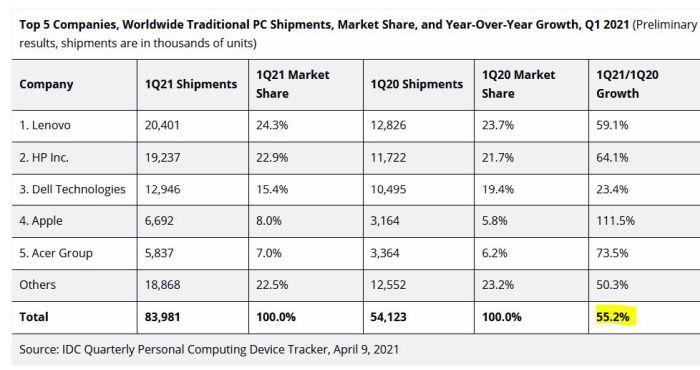 Un premier trimestre en trombe pour le marché des PC