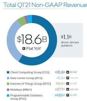 Les PC portables donnent de l'éclat au 1er trimestre d'Intel