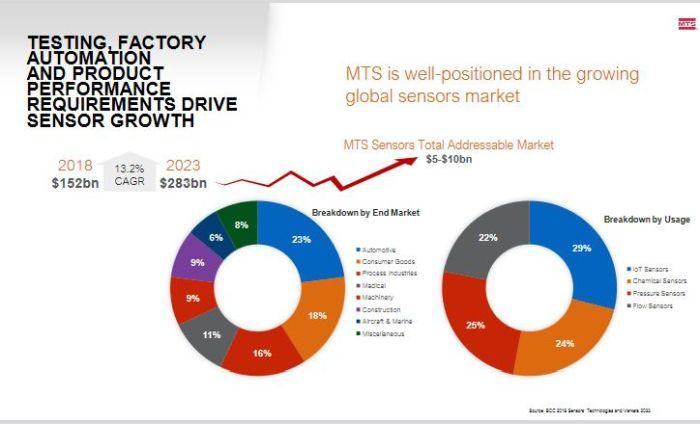 Avec MTS Sensors, Amphenol grossit de 350 M$ dans les capteurs