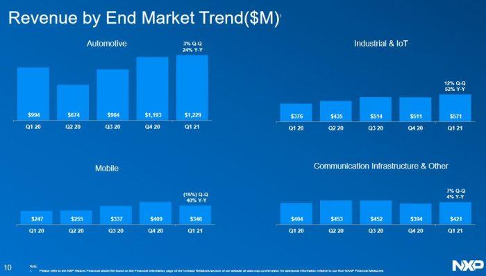 NXP affiche une hausse de 27% de ses ventes au 1er trimestre