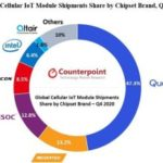 265 millions de modules IoT cellulaires vendus en 2020