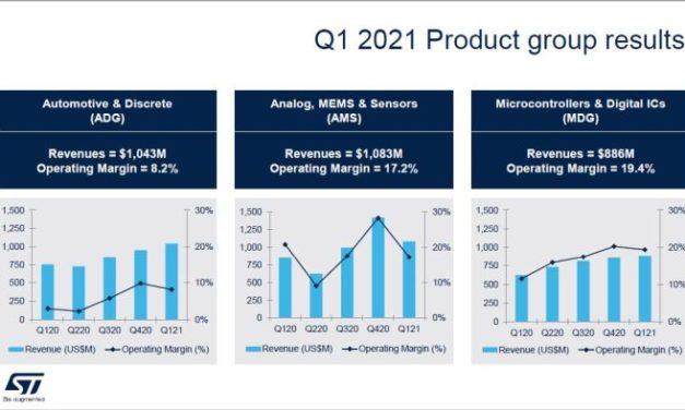 STMicroelectronics compte dépasser les 12 milliards de CA dès 2021