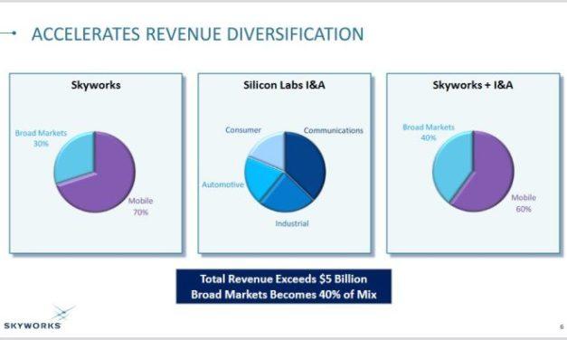Skyworks rachète l'activité Infrastructure & Automobile de Silicon Labs pour 2,75 milliards de dollars