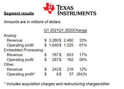 Forte demande dans l'industriel, l'automobile et l'électronique personnelle chez Texas Instruments