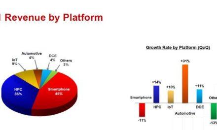 TSMC confirme 30 milliards de dollars d'investissements en 2021