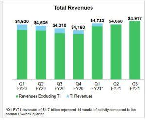 Les ventes trimestrielles d'Avnet ont bondi de 22% hors produits TI