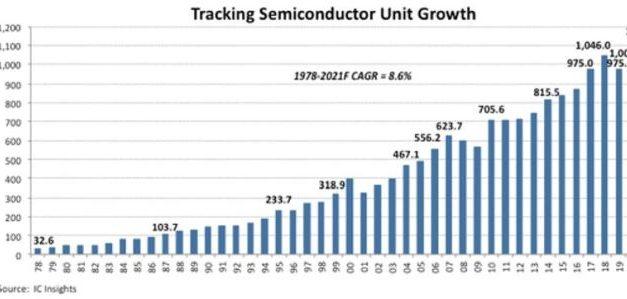 1135 milliards de semiconducteurs devraient être livrés en 2021