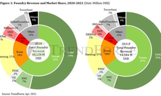 Economie « post-pandémie » : tout plaide pour un record du marché de la fonderie en 2021