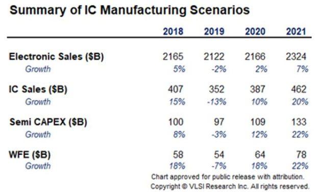 Conjoncture en semiconducteurs : tous les indicateurs sont au vert pour les fournisseurs