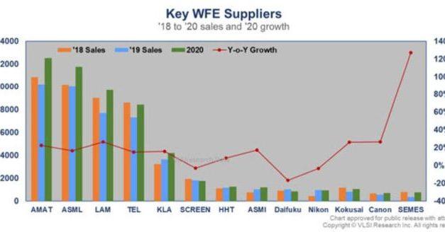 Les ventes d'équipements pour SC ont bondi de 18% en 2020