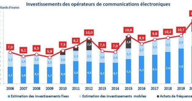 Investissement record des opérateurs télécoms en France grâce à la fibre
