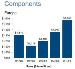 Arrow enregistre un premier trimestre record pour ses ventes de composants en Europe