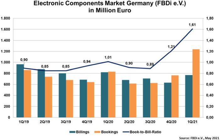 Distribution en Allemagne : book-to-bill record à 1,61 !