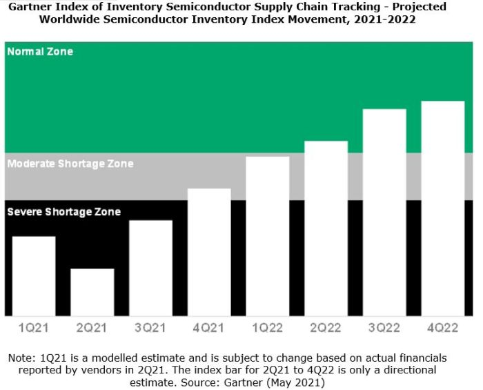 La pénurie mondiale de puces pourrait persister jusqu'au deuxième trimestre 2022