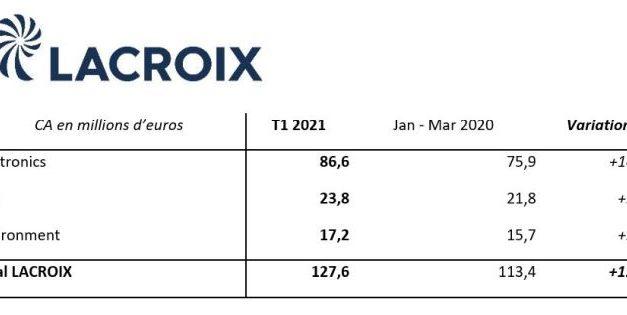 Lacroix a dépassé son niveau d'activité d'avant la crise