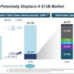 Circuits de puissance GaN : Navitas vaut 1,4 milliard de dollars