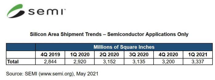 Trimestre record pour les ventes de silicium